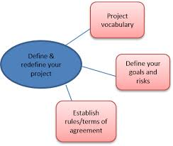 Define And Redefine Your Project Interdisciplinary Toolkit
