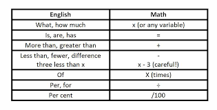 how to solve word problems on the math section sat act gmat  for many word problems you can use this dictionary to translate word for word
