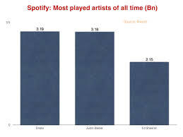 Spotify Charts Kworb Drake Is Now The Most Popular Artist Ever On Spotify