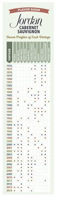 Wine Vintage Chart When To Drink Jordan Cabernet Sauvignon