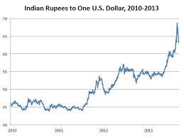 Indian Rupee Exchange Rate History Currency Exchange Rates