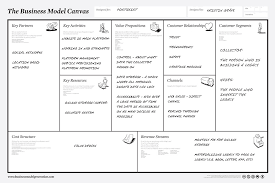 simple business model template business plan canvas business plan template