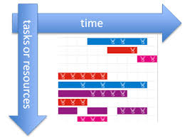 A Gantt Chart Is An Example Of Project Metadata Adf Dvt Speed Date Meeting The Gantt Charts Amis Oracle