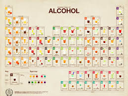 Alcohol Percentage In Drinks Chart The Periodic Table Of Alcohol Charts All Your Favourite
