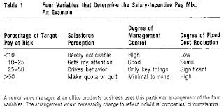A Preface to Payment: Designing a Sales Compensation Plan