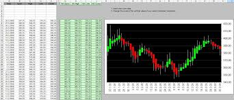 Heikin Ashi Charts In Excel Heikin Ashi Candlestick Chart