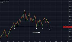 Niftymidcap50 Index Charts And Quotes Tradingview India
