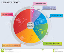 Rainbow Pie Chart Learning Pie Chart What People Remember Diagram Stock