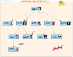 Organizational Domain Chart Domains Thinkcomposer Flowcharts Concept Maps Mind Maps