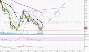 Imuc Tradingview