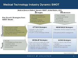 Swot Model Change Is In The Air A Medtech Industry Swot Analysis Mddi Online