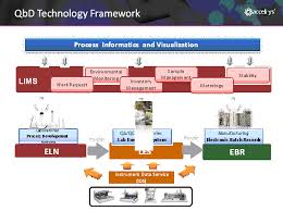 qbd the devil is in the data pharmaceutical manufacturing figure 2 a qbd informatics framework consists of an eln les ebr ids and a process informatics and visualization technologies