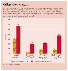 the texas ten percent plan s impact on college enrollment ednext xiv 3 daugherty fig02 small
