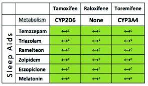 Cytochrome P450 Drug Interactions Between Selected Sleep