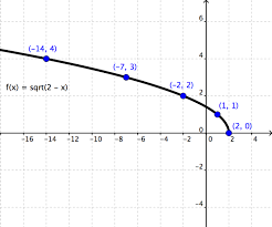 Radical Functions Wyzant Resources