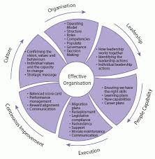 the diagram below describes a framework for change management in a  the diagram below describes a framework for change management in a shared service bpo initiative the segments in the wheel describe the various co