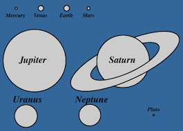 Planet Diameter Chart Relative Sizes Of Planets And Orbits