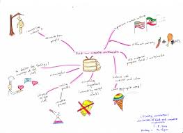 essay mind map writing skills neoenglish mind mapping the galaxy  j smine sieh inn tyan creative licious multimedia after that we are required to use the essay plan mind map