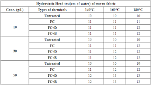 Fabric Density Chart Performance Evaluation Of Water Repellent Finishes On Cotton