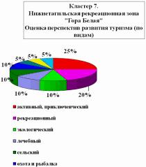 Особенности формирования туристского рынка Свердловской области  Особенности формирования туристского рынка Свердловской области Дипломная работа