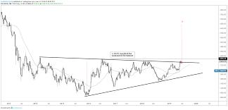 Wti Spot Price Chart Dollar Euro Wti Crude Oil And Gold Price Chart Set Ups