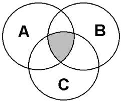 Venn Diagram Three Kids Jan Brennan Venn Diagram