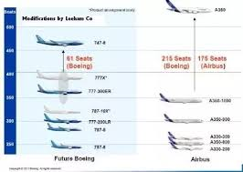 Which Airbus Aircrafts Are Direct Competitors Of The Boeing