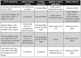 simplicity® diagnostics flash codes york central tech talk flash code 9