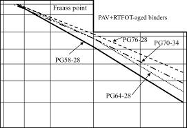 Bitumen Test Data Chart For Pav Rtfot Aged Asphalt Binders