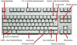 Immer wieder neu beschriften mit tafellack und kreide. Information Tastatur