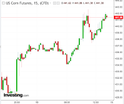 Corn Futures Price Chart After Upward Movement Grain Prices Could Become Mixed