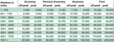 Ba Avios Upgrade Chart Explaining The 5 British Airways Avios Award Charts