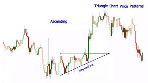 Triangle Types Chart Different Types Of Triangle Charts Used In Forex Trading