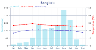 Thailand Climate Chart Weather In Bangkok Expat Arrivals