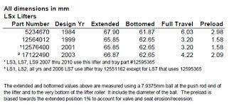 Help Ls3 Johnson Lifter Experts 2116lsr Corvetteforum
