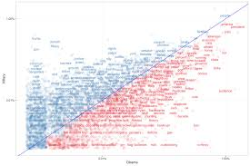 Strategy Clinton To Speak - Dico And Data Hillary Her