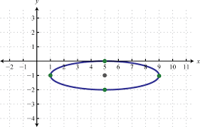 part b the ellipse in general form