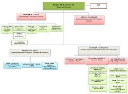 Farm Business Organizational Chart Da Western Visayas We Serve What Farmers Deserve