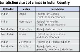 Indian Jurisdiction Chart Feds Try More Indian Country Crimes Tulsaworld Com