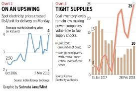 Boil Stock Chart Summer Yet To Set In But Spot Electricity Rates Already On