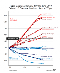 2018 Cost Of Living Chart Chart Of The Century Gives Valuable Insight Into Cost Of