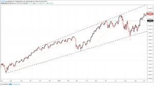 Market Crash History Chart Stock Market Crashes Current Climate Compared To Prior