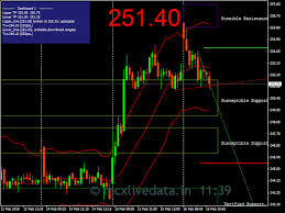 Hindalco Live Charts Buy Sell Information Mcx Live Data