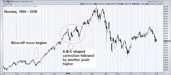 Speculative Chart Speculative Blow Offs In Stock Markets Part 2 Investing Com
