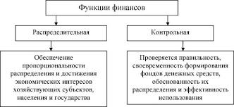 Сущность финансов и их функции Диалектический метод познания  Функции финансов