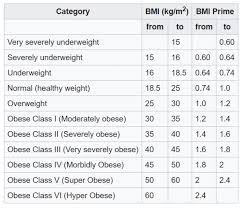 5 Amazing Facts On Bmi Calculator Body Mass Index Health
