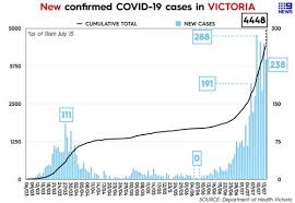 Victoria has recorded 10 new locally acquired coronavirus cases overnight, all linked to a thai restaurant. Coronavirus Victoria Death Toll Rises As State Hit By 238 New Virus Cases