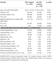 Frontiers Low Diagnostic Yield Of Routine Cerebrospinal