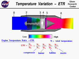 computer drawing of gas turbine engine showing the temperature variation through the engine engine temperature
