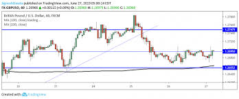 Gpd To Usd Chart Gbp Usd Daily Forecast Pound Falls In A Range